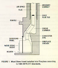 Installing Wood Stoves And Inserts